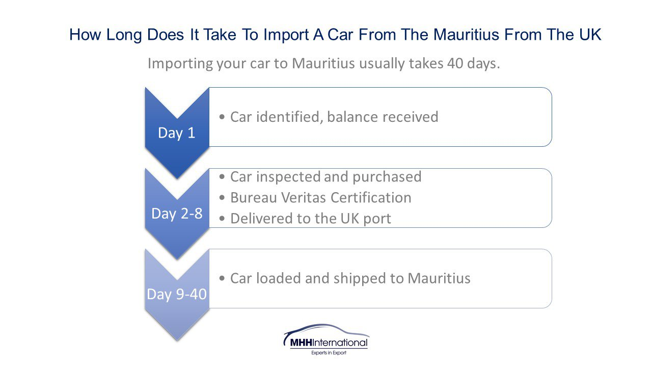 How long does it take to import a car from Mauritius to the UK