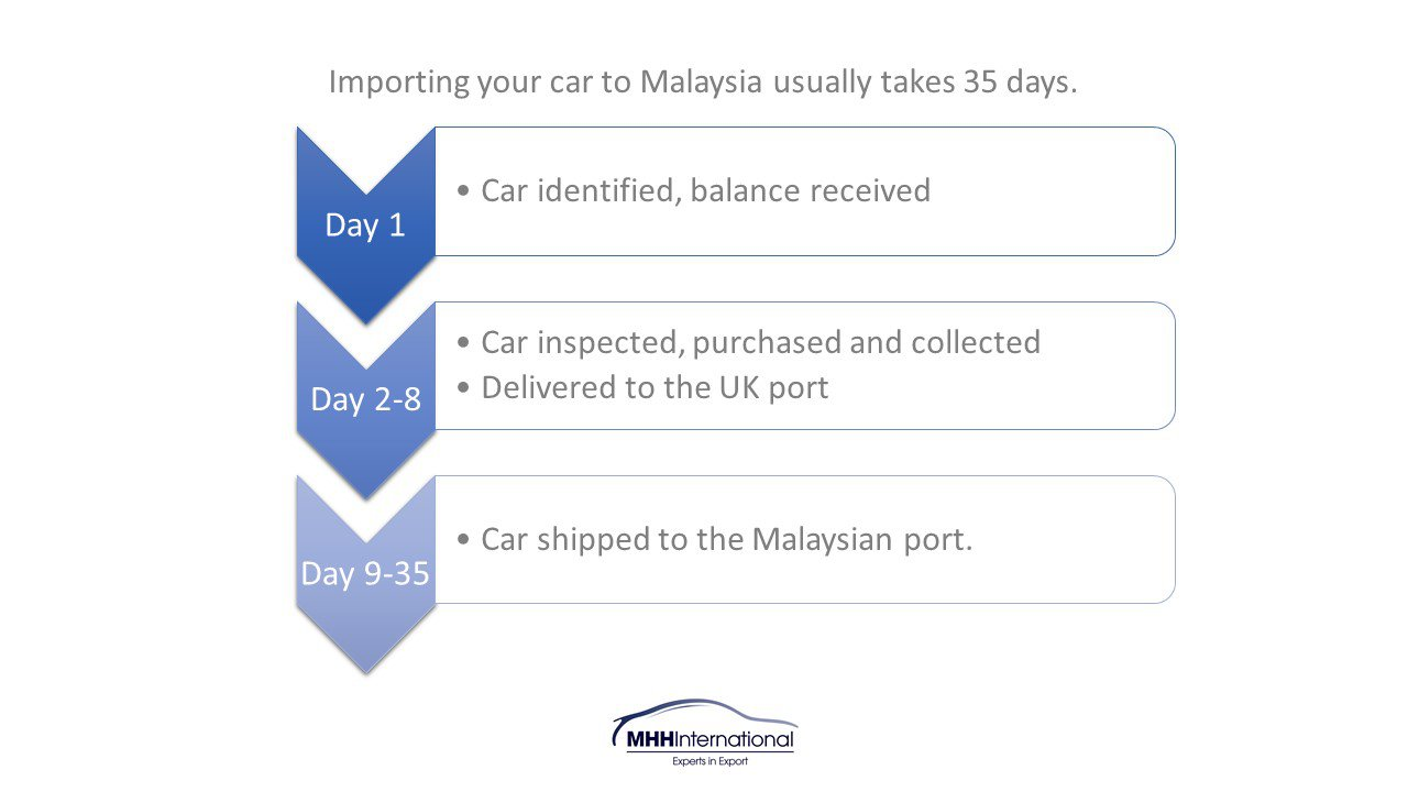 How long does it take to import a car to Malaysia from the UK?
