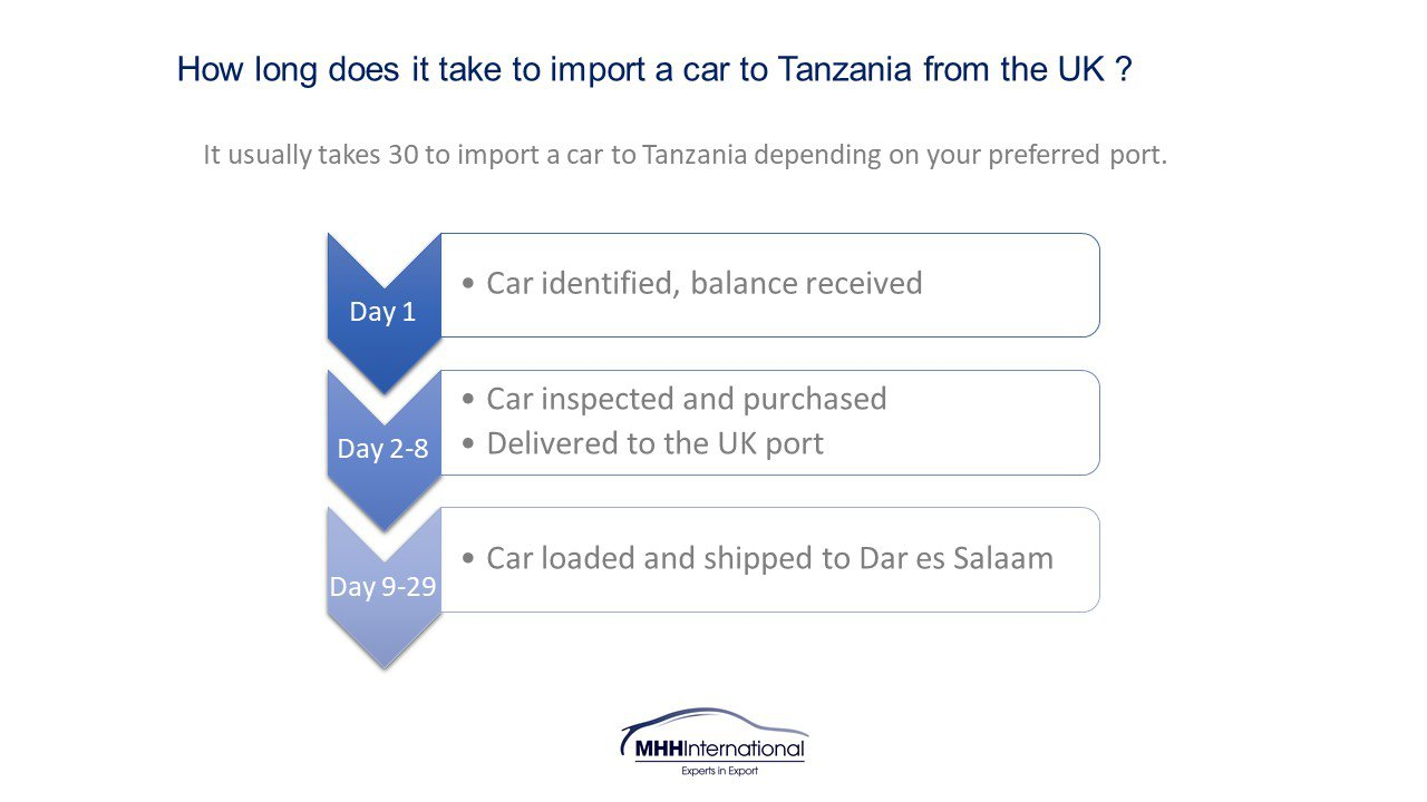 How long to import UK to Tanzania