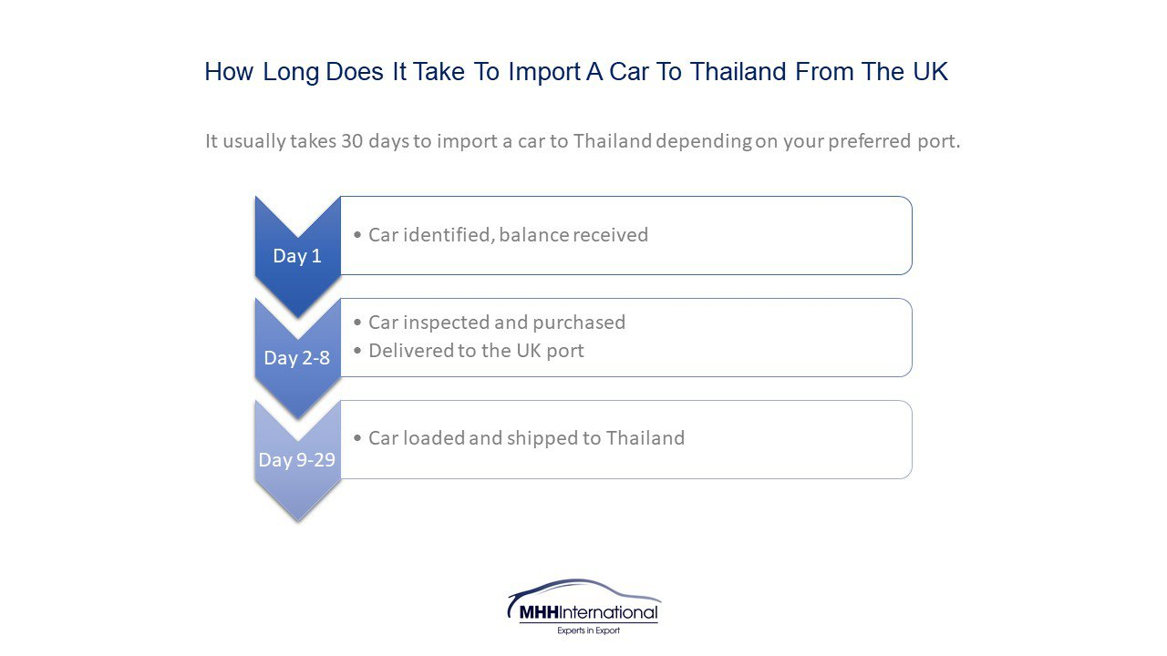 How long to import a car UK to Thailand