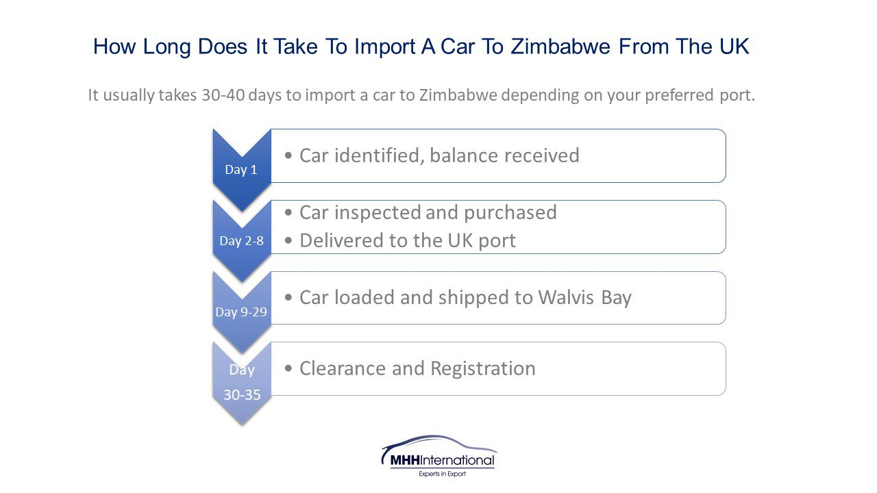How long to import a car from the UK to Zimbabwe