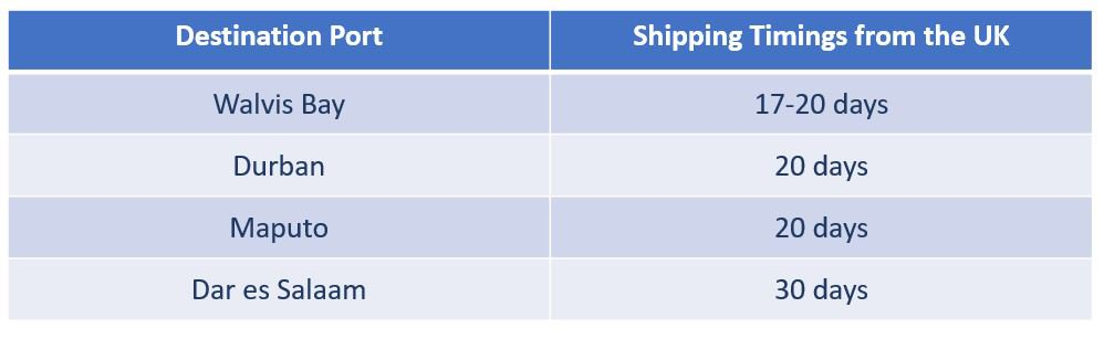 Shipping timings from the UK to Zimbabwe